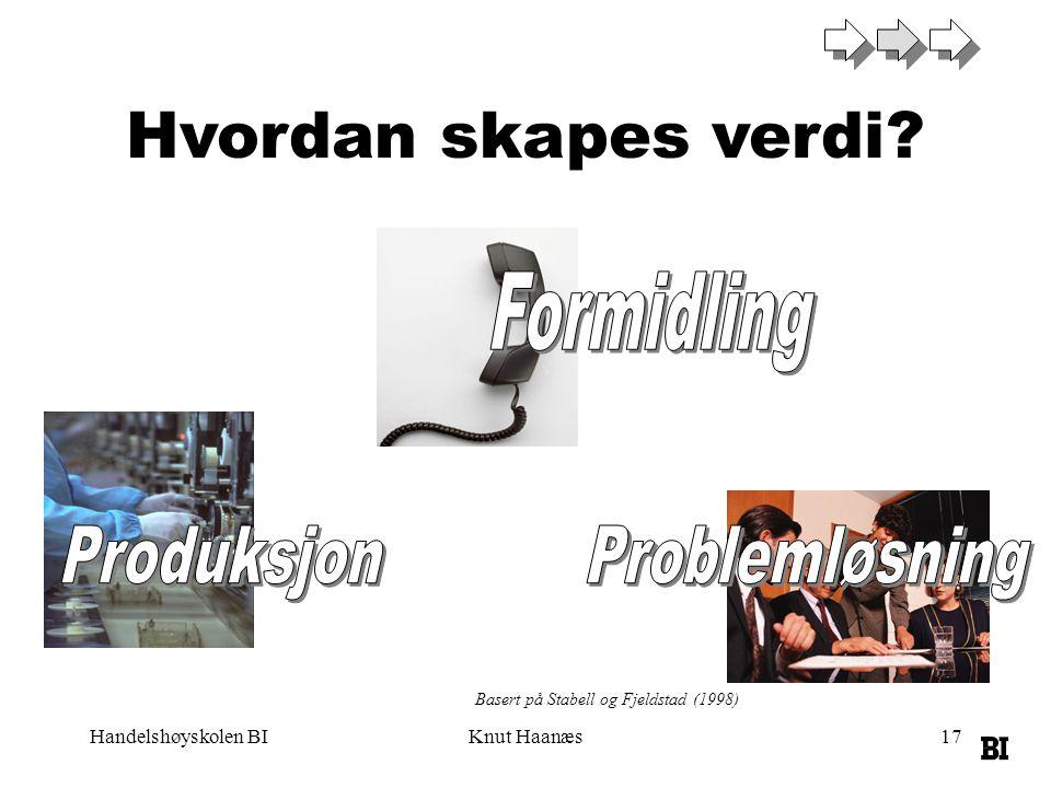 Handelshøyskolen BIKnut Haanæs17 Hvordan skapes verdi? Basert på Stabell og Fjeldstad (1998)