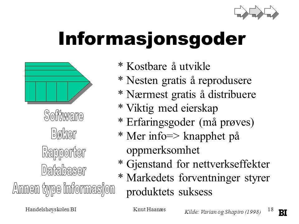 Handelshøyskolen BIKnut Haanæs18 Informasjonsgoder * Kostbare å utvikle * Nesten gratis å reprodusere * Nærmest gratis å distribuere * Viktig med eier