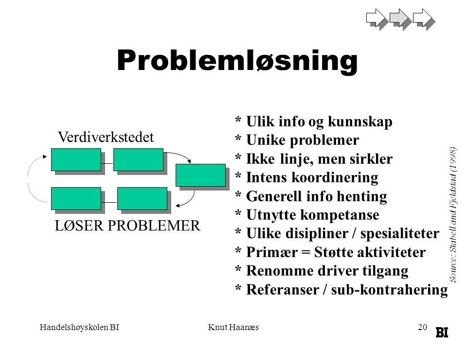 Handelshøyskolen BIKnut Haanæs20 Source: Stabell and Fjeldstad (1998) Verdiverkstedet Problemløsning LØSER PROBLEMER * Ulik info og kunnskap * Unike p