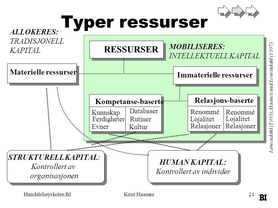 Handelshøyskolen BIKnut Haanæs21 Typer ressurser RESSURSER Immaterielle ressurser Materielle ressurser Kompetanse-baserte Relasjons-baserte STRUKTUREL