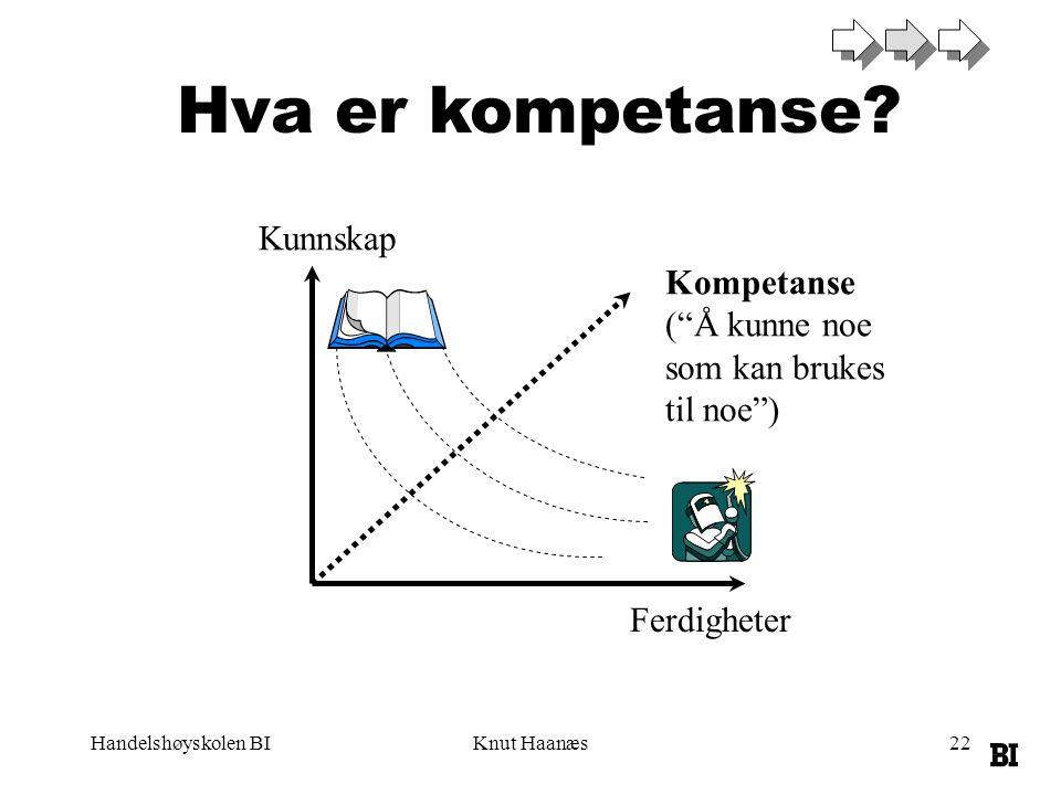 """Handelshøyskolen BIKnut Haanæs22 Hva er kompetanse? Kunnskap Ferdigheter Kompetanse (""""Å kunne noe som kan brukes til noe"""")"""