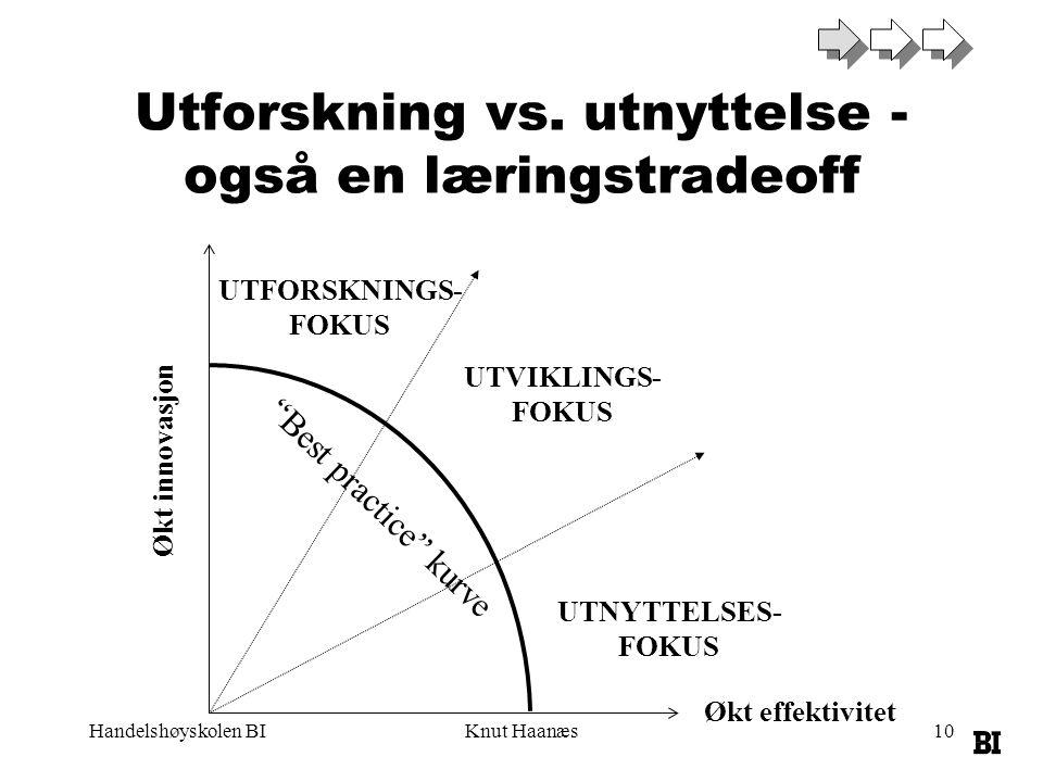 Handelshøyskolen BIKnut Haanæs10 Utforskning vs.