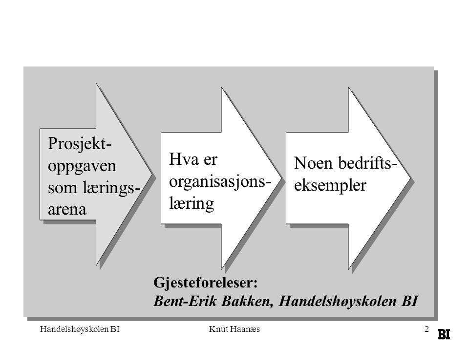 Knut Haanæs2 Hva er organisasjons- læring Noen bedrifts- eksempler Gjesteforeleser: Bent-Erik Bakken, Handelshøyskolen BI Prosjekt- oppgaven som lærings- arena