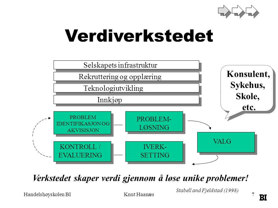 Handelshøyskolen BIKnut Haanæs7 Verdiverkstedet Stabell and Fjeldstad (1998) Verkstedet skaper verdi gjennom å løse unike problemer.