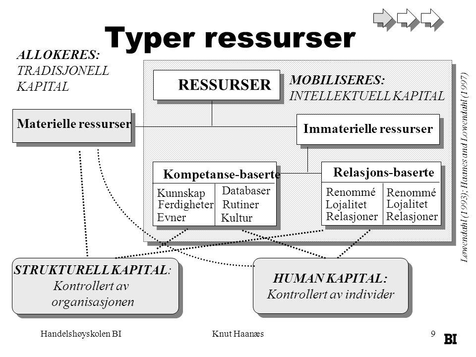Handelshøyskolen BIKnut Haanæs9 Typer ressurser RESSURSER Immaterielle ressurser Materielle ressurser Kompetanse-baserte Relasjons-baserte STRUKTURELL KAPITAL: Kontrollert av organisasjonen HUMAN KAPITAL: Kontrollert av individer Renommé Lojalitet Relasjoner Renommé Lojalitet Relasjoner Kunnskap Ferdigheter Evner Databaser Rutiner Kultur Løwendahl (1993); Haanes and Lowendahl (1997) MOBILISERES: INTELLEKTUELL KAPITAL ALLOKERES: TRADISJONELL KAPITAL