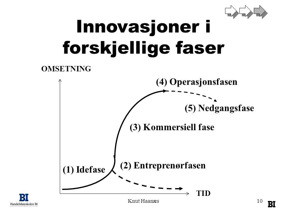 Knut Haanæs10 OMSETNING TID (4) Operasjonsfasen (2) Entreprenørfasen (3) Kommersiell fase (1) Idefase Innovasjoner i forskjellige faser (5) Nedgangsfa