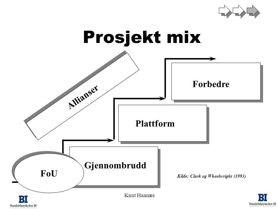 Knut Haanæs11 Forbedre Plattform Gjennombrudd Kilde: Clark og Wheelwright (1993) Prosjekt mix Allianser FoU