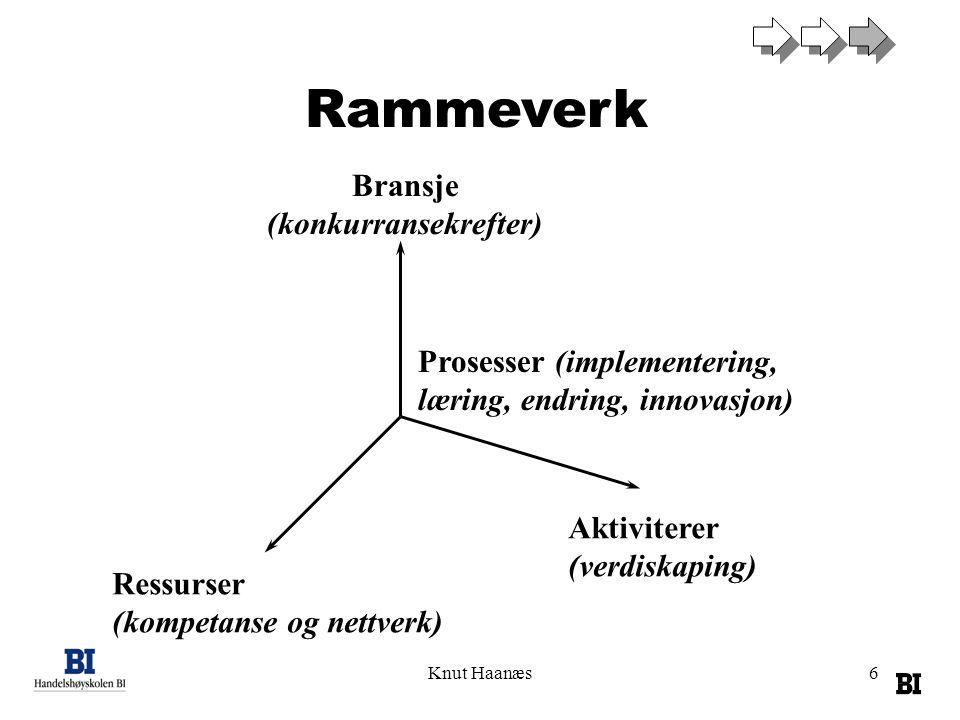 Knut Haanæs6 Rammeverk Ressurser (kompetanse og nettverk) Bransje (konkurransekrefter) Aktiviterer (verdiskaping) Prosesser (implementering, læring, endring, innovasjon)