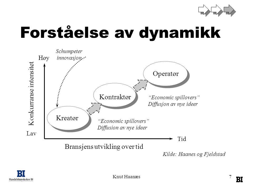 """Knut Haanæs7 Operatør Kontraktør Kreatør Konkurranse intensitet Bransjens utvikling over tid Høy Lav Tid Schumpeter innovasjon """"Economic spillovers"""" D"""