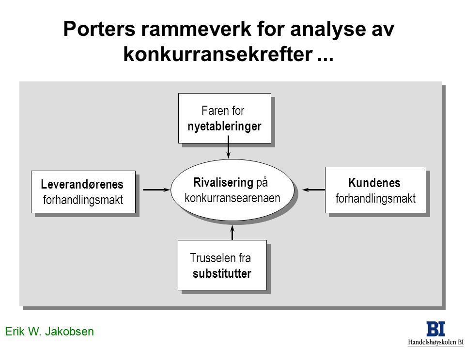 Erik W. Jakobsen Porters rammeverk for analyse av konkurransekrefter... Leverandørenes forhandlingsmakt Leverandørenes forhandlingsmakt Faren for nyet
