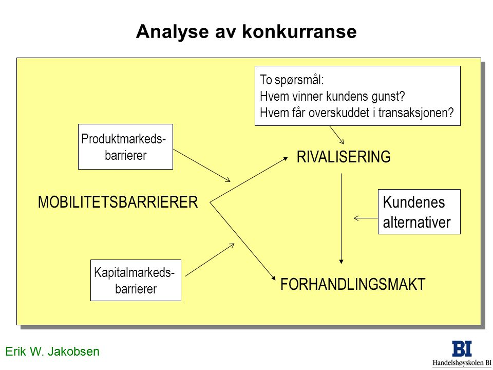 Analyse av konkurranse MOBILITETSBARRIERER RIVALISERING FORHANDLINGSMAKT Kapitalmarkeds- barrierer Produktmarkeds- barrierer To spørsmål: Hvem vinner