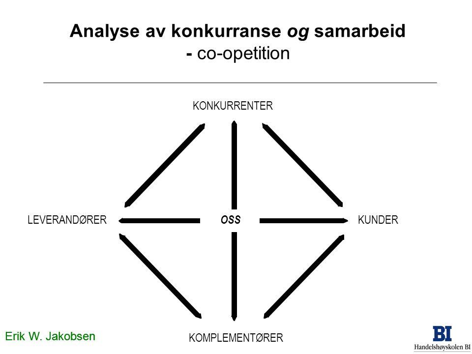 Erik W. Jakobsen Analyse av konkurranse og samarbeid - co-opetition KONKURRENTER OSS KUNDERLEVERANDØRER KOMPLEMENTØRER Erik W. Jakobsen