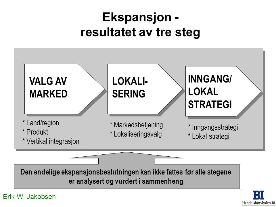 Erik W. Jakobsen Ekspansjon - resultatet av tre steg VALG AV MARKED * Land/region * Produkt * Vertikal integrasjon LOKALI- SERING * Markedsbetjening *