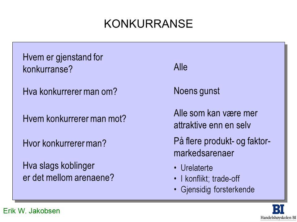 Erik W. Jakobsen KONKURRANSE Hvem er gjenstand for konkurranse? Hva konkurrerer man om? Hvem konkurrerer man mot? Hvor konkurrerer man? Hva slags kobl