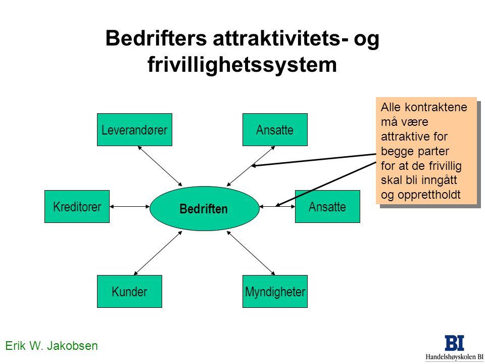 Erik W.Jakobsen Porters rammeverk for analyse av konkurransekrefter...