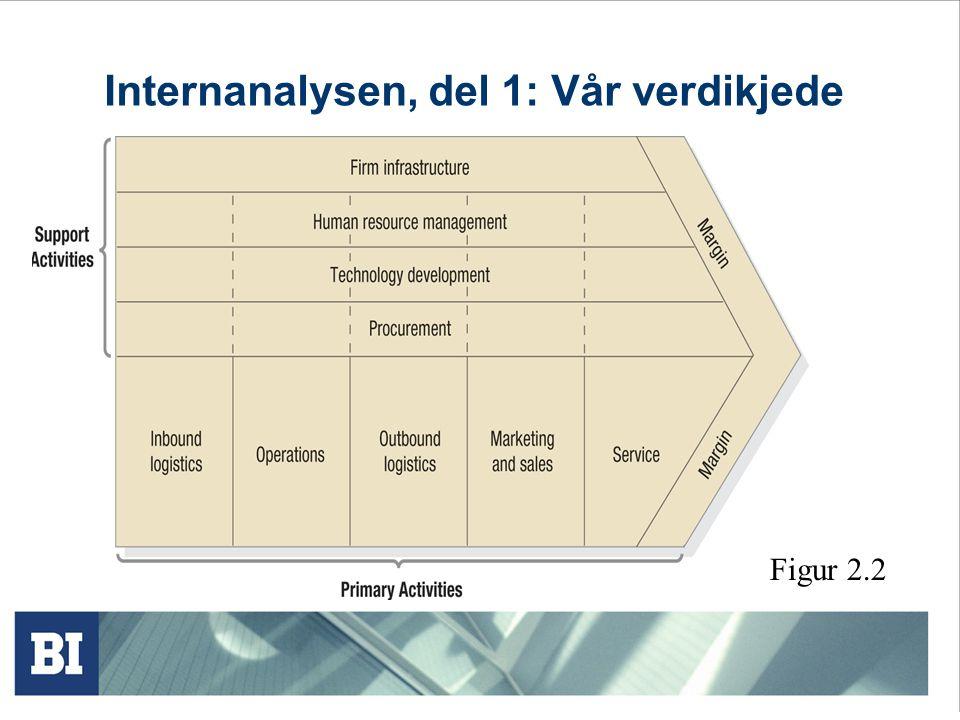 Eksternanalysen: Porter's Five Forces Fem krefter som avgjør attraktiviteten til et segment Figur 11.1