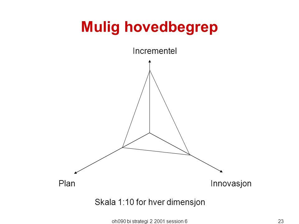 oh090 bi strategi 2 2001 session 623 Mulig hovedbegrep Incrementel PlanInnovasjon Skala 1:10 for hver dimensjon