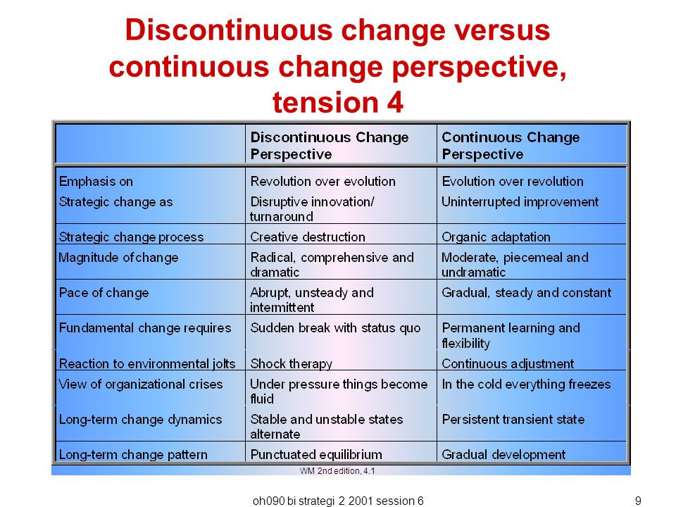 oh090 bi strategi 2 2001 session 69 Discontinuous change versus continuous change perspective, tension 4 WM 2nd edition, 4.1