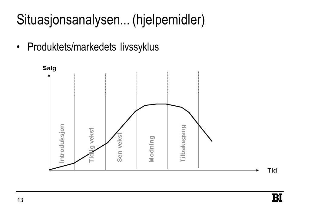 13 Situasjonsanalysen... (hjelpemidler) Produktets/markedets livssyklus Salg Tid Introduksjon Tidlig vekst Sen vekst Modning Tilbakegang