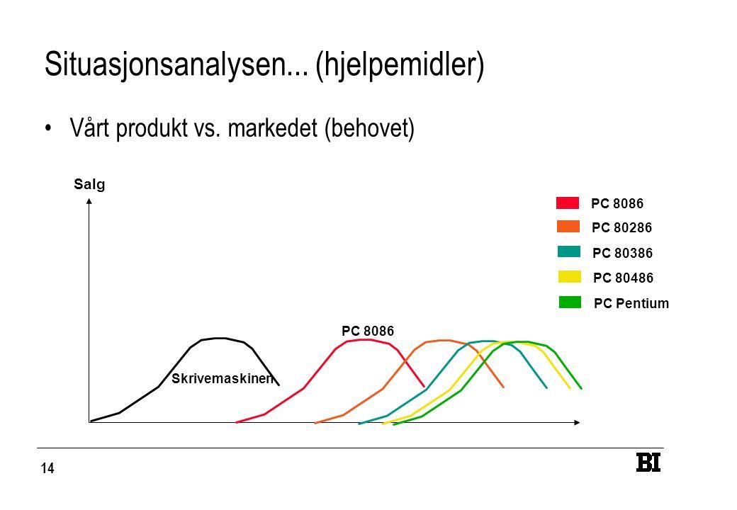 14 Situasjonsanalysen... (hjelpemidler) Vårt produkt vs. markedet (behovet) Salg Skrivemaskinen PC 8086 PC 80286 PC 80386 PC 80486 PC Pentium