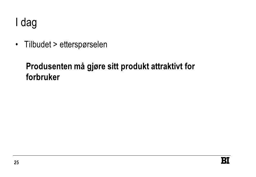 25 I dag Tilbudet > etterspørselen Produsenten må gjøre sitt produkt attraktivt for forbruker