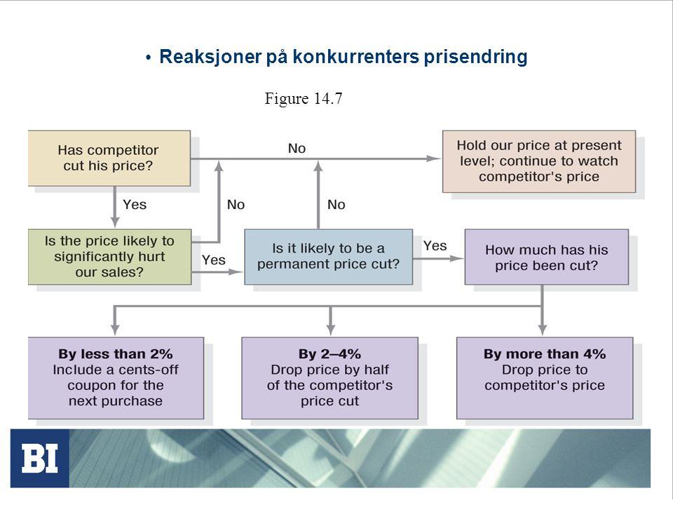 Reaksjoner på konkurrenters prisendring Figure 14.7