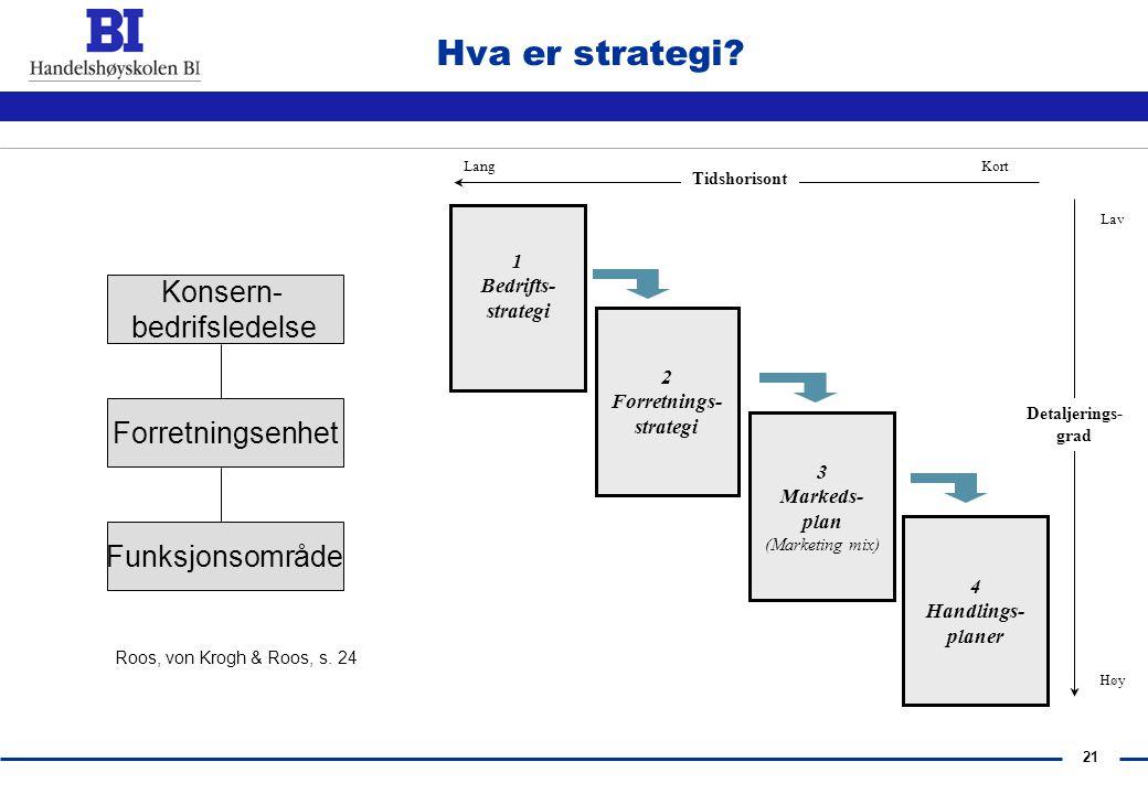 20 Hva er Strategi?  Taktikk  kortvarig  spesifikk  rettet mot et bestemt og avgrenset mål  Strategi  overordnede mål  lang sikt  Forplikter m