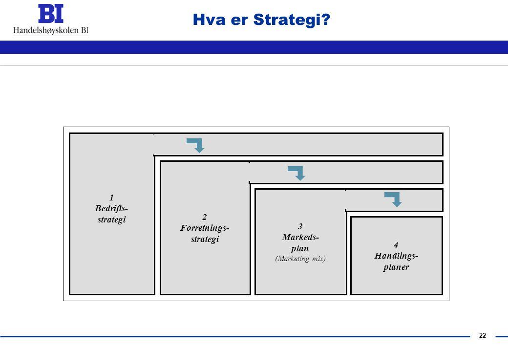 21 Hva er strategi? 4 Handlings- planer 1 Bedrifts- strategi 2 Forretnings- strategi 3 Markeds- plan (Marketing mix) Detaljerings- grad Lav Høy Tidsho