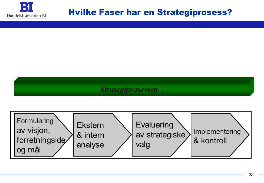 29 Hvordan har strategifaget utviklet seg?  Mot større og nye markeder  Bransjeglidning  Bevegelse i virksomhetenes grenser – horisontalt, vertikal