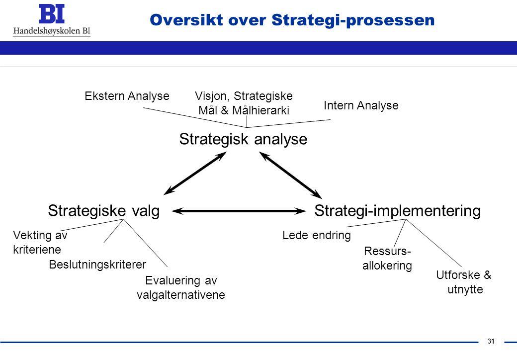 30 Hvilke Faser har en Strategiprosess? Ekstern & intern analyse Evaluering av strategiske valg Implementering & kontroll Formulering av visjon, forre