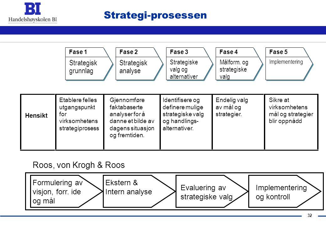 31 Oversikt over Strategi-prosessen Strategisk analyse Strategiske valgStrategi-implementering Ekstern AnalyseVisjon, Strategiske Mål & Målhierarki In