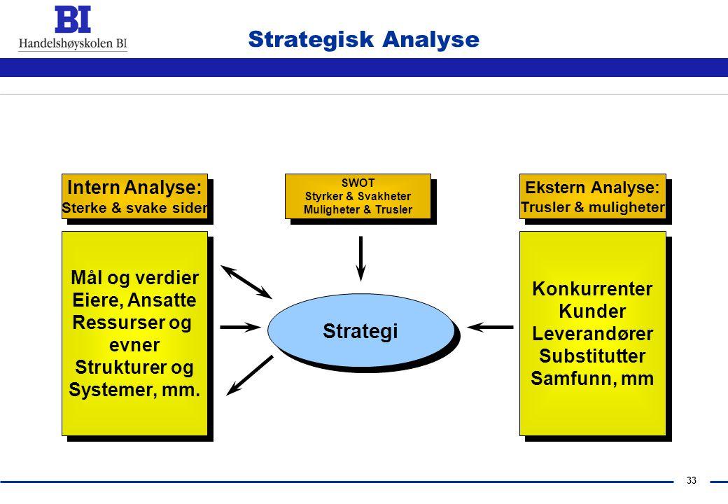 32 Strategi-prosessen Hensikt Sikre at virksomhetens mål og strategier blir oppnådd Fase 1 Strategisk grunnlag Fase 3 Strategiske valg og alternativer