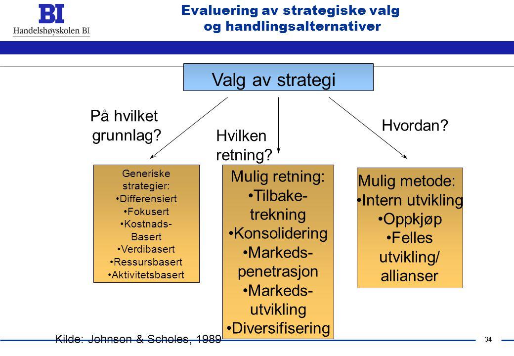 33 Strategisk Analyse Strategi Mål og verdier Eiere, Ansatte Ressurser og evner Strukturer og Systemer, mm. Mål og verdier Eiere, Ansatte Ressurser og