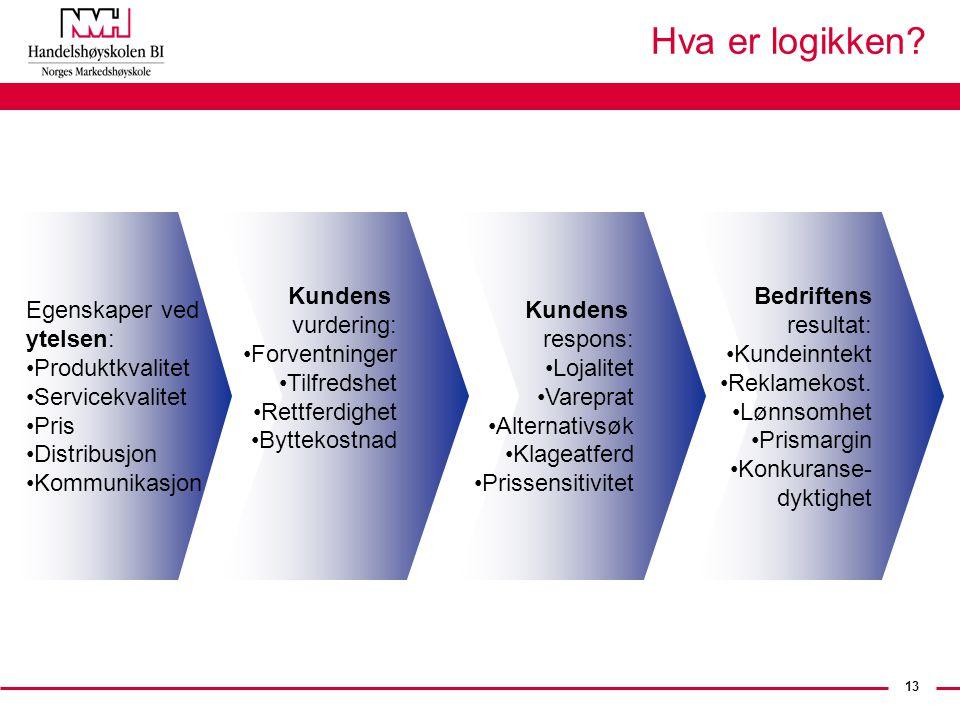 13 Hva er logikken? Egenskaper ved ytelsen: Produktkvalitet Servicekvalitet Pris Distribusjon Kommunikasjon Kundens vurdering: Forventninger Tilfredsh