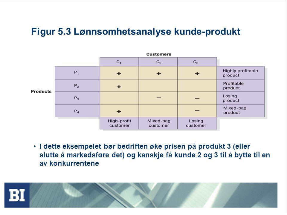 Figur 5.3 Lønnsomhetsanalyse kunde-produkt I dette eksempelet bør bedriften øke prisen på produkt 3 (eller slutte å markedsføre det) og kanskje få kun