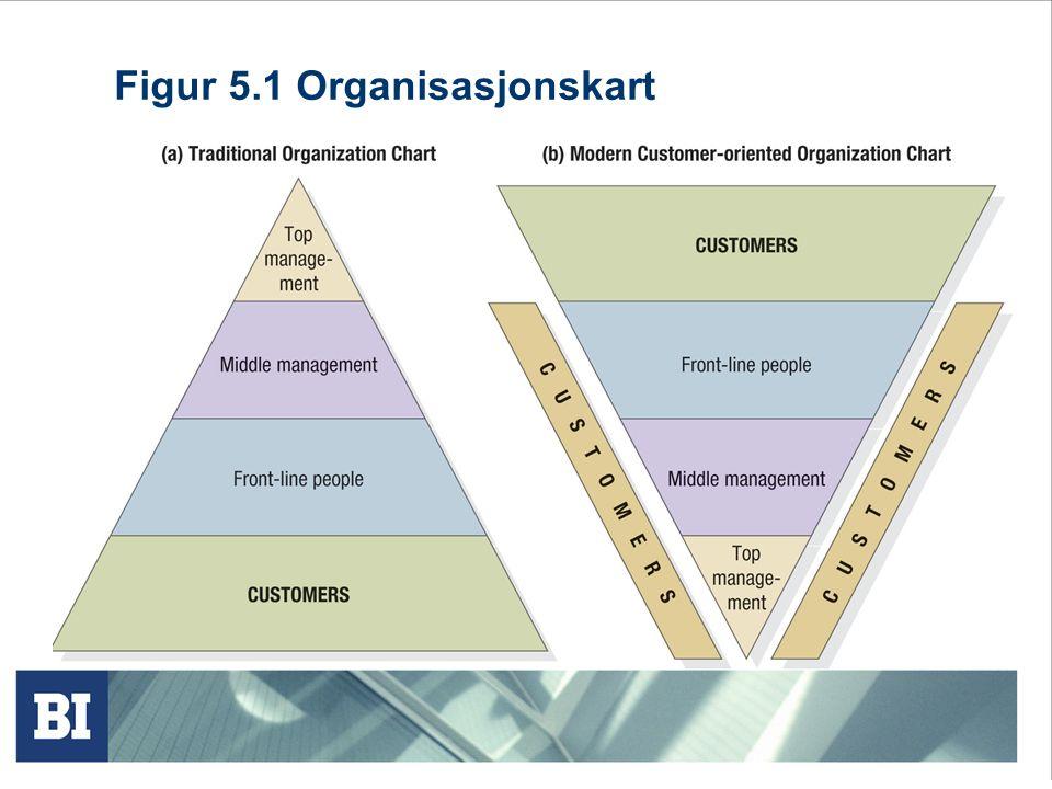 Figur 5.2 Faktorer som bestemmer kundelevert verdi (litt forenklet) Kunde- levert verdi Total kunde- verdi Totale kunde- kostnader Produkt- verdi Monetære kostnader Personlig verdi Energi- kostnader