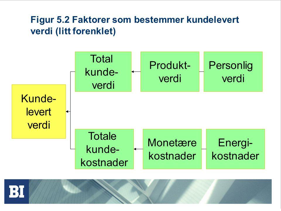 Figur 5.2 Faktorer som bestemmer kundelevert verdi (litt forenklet) Kunde- levert verdi Total kunde- verdi Totale kunde- kostnader Produkt- verdi Mone