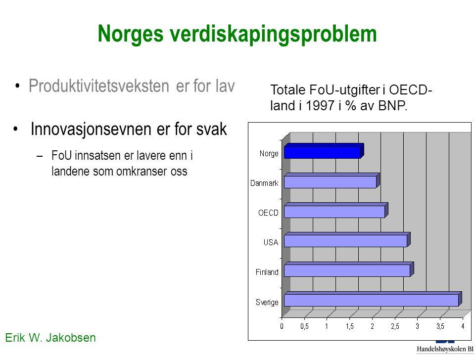 Erik W. Jakobsen Norges verdiskapingsproblem Innovasjonsevnen er for svak –FoU innsatsen er lavere enn i landene som omkranser oss Produktivitetsvekst