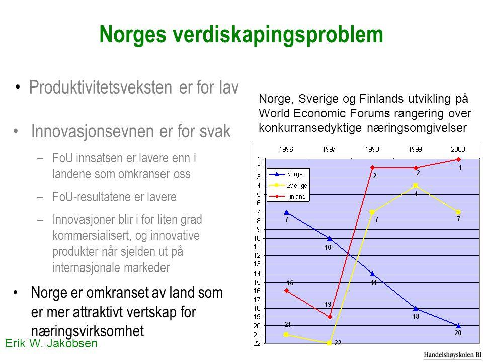 Erik W. Jakobsen Norges verdiskapingsproblem Innovasjonsevnen er for svak –FoU innsatsen er lavere enn i landene som omkranser oss –FoU-resultatene er