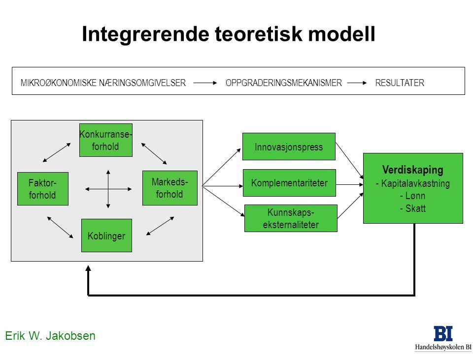Erik W. Jakobsen Konkurranse- forhold Koblinger Markeds- forhold Faktor- forhold Verdiskaping - Kapitalavkastning - Lønn - Skatt Kunnskaps- eksternali
