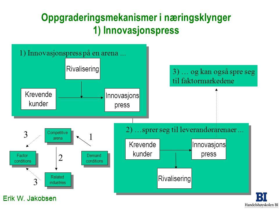 Erik W. Jakobsen Oppgraderingsmekanismer i næringsklynger 1) Innovasjonspress Competitive arena Competitive arena Related industries Related industrie
