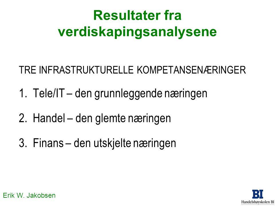Erik W. Jakobsen Resultater fra verdiskapingsanalysene TRE INFRASTRUKTURELLE KOMPETANSENÆRINGER 1. Tele/IT – den grunnleggende næringen 2. Handel – de