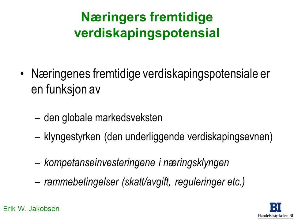 Erik W. Jakobsen Næringers fremtidige verdiskapingspotensial Næringenes fremtidige verdiskapingspotensiale er en funksjon av –den globale markedsvekst