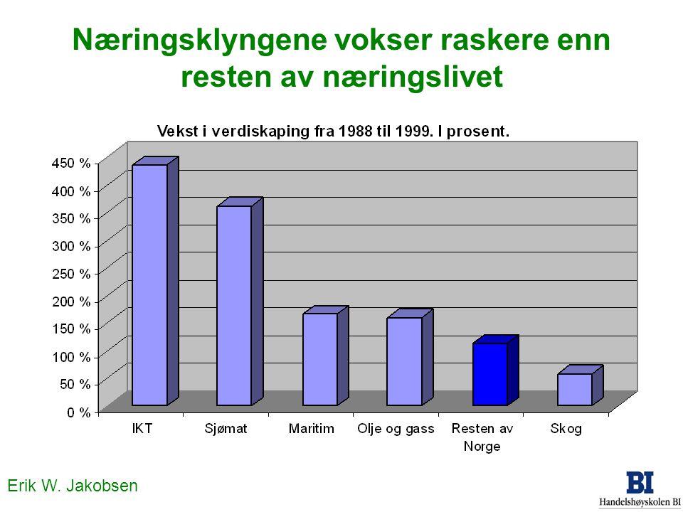 Erik W. Jakobsen Næringsklyngene vokser raskere enn resten av næringslivet