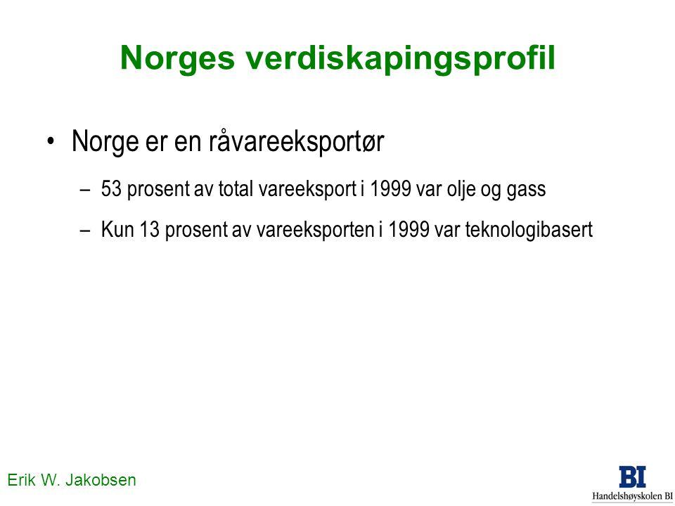 Erik W. Jakobsen Norges verdiskapingsprofil Norge er en råvareeksportør –53 prosent av total vareeksport i 1999 var olje og gass –Kun 13 prosent av va
