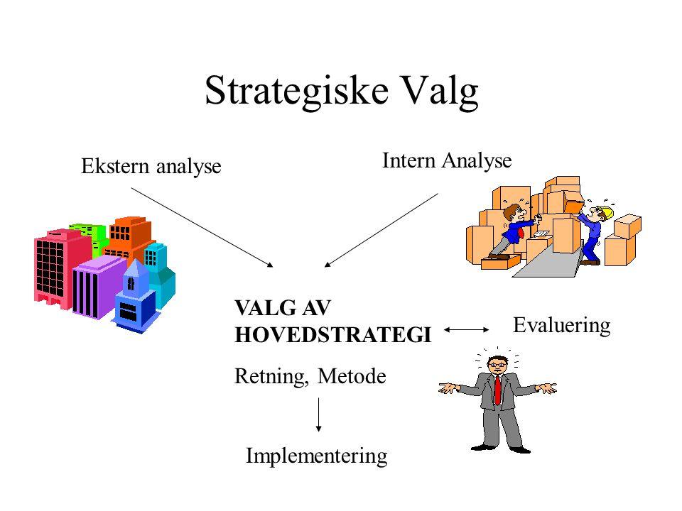 Strategiske Valg Ekstern analyse Intern Analyse VALG AV HOVEDSTRATEGI Retning, Metode Implementering Evaluering