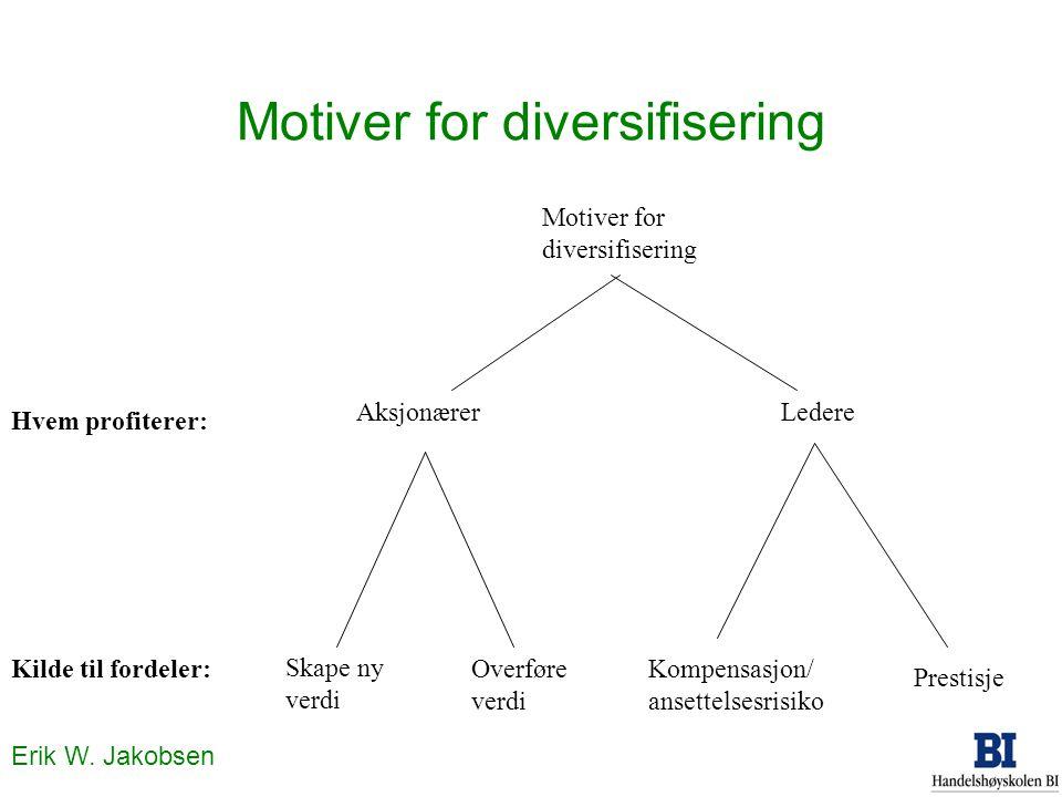 Erik W. Jakobsen Motiver for diversifisering Kilde til fordeler: Skape ny verdi Overføre verdi Kompensasjon/ ansettelsesrisiko Prestisje Motiver for d
