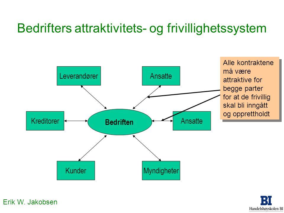 Erik W. Jakobsen Bedrifters attraktivitets- og frivillighetssystem Bedriften KreditorerLeverandørerAnsatte MyndigheterKunder Alle kontraktene må være