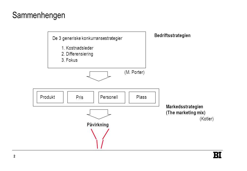 2 Sammenhengen Bedriftsstrategien De 3 generiske konkurransestrategier 1.