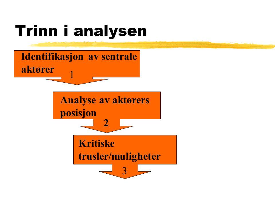 Trinn i analysen Identifikasjon av sentrale aktører Analyse av aktørers posisjon Kritiske trusler/muligheter 1 2 3
